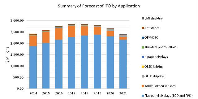 Nanomarkets ITO forecast