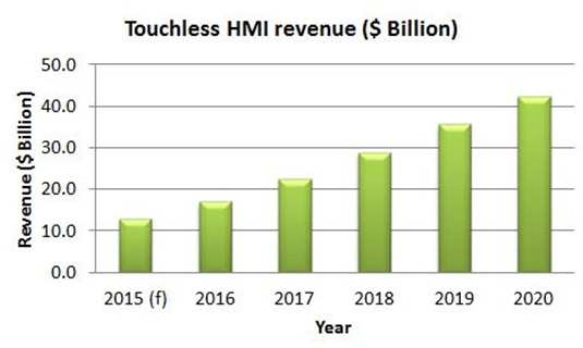 Toucheless HMI Revenue Forecast