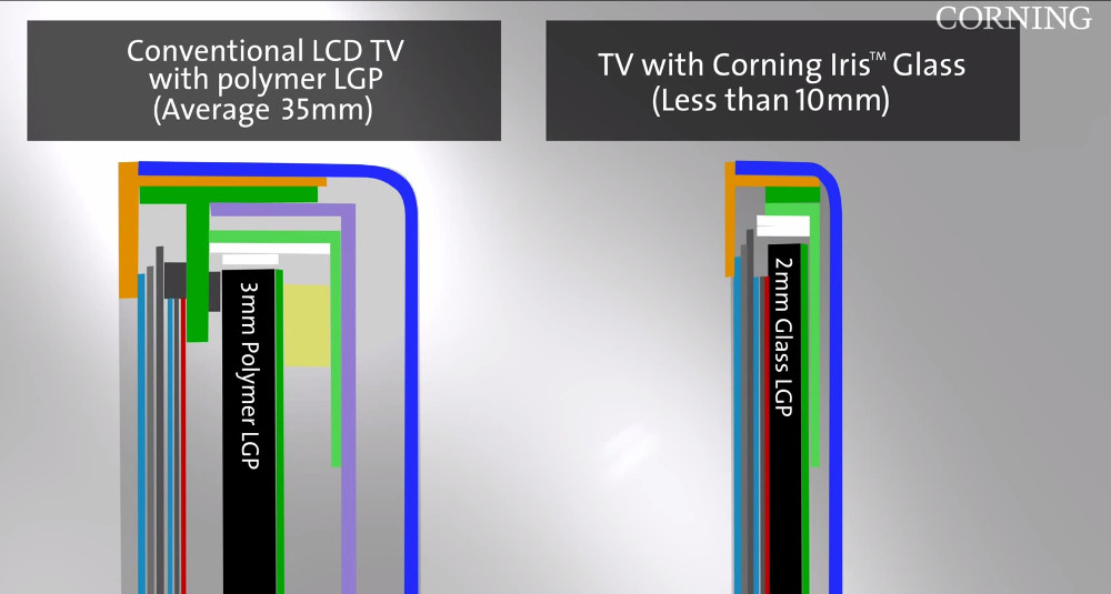 Corning Iris glass_1