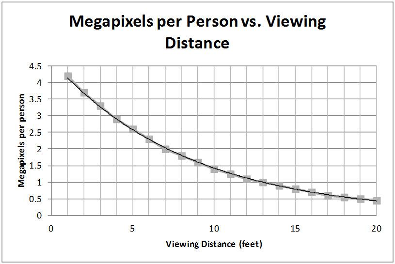 megapixels per person
