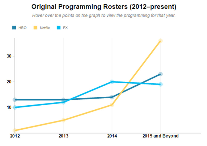 original programming