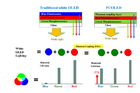 PC OLED structure