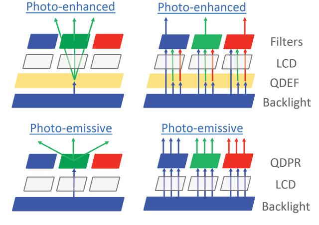 Nanosys Details The Future Of Quantum Dots