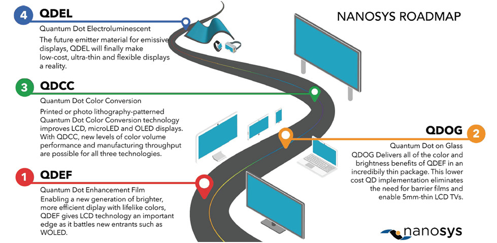Nanosys-QD-roadmap.jpg