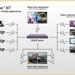AptoVision is the Silicon Driving New 4K AV over IP Products
